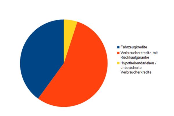Verteilung der verschiedenen Darlehenstypen