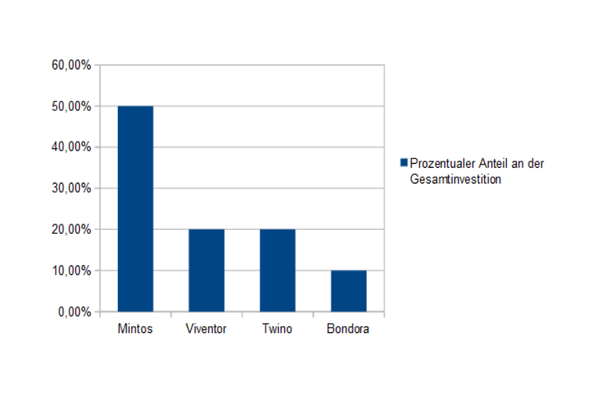 Verteilung auf die P2P-Plattformen