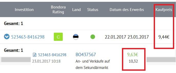 P2P-Kredit Verkauf Bondora
