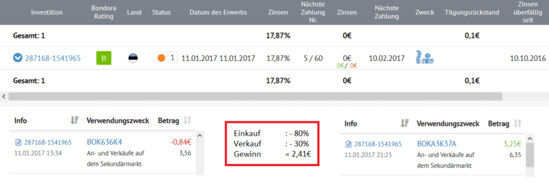 P2P-Kredit Risiko Zweitmarkt Strategie