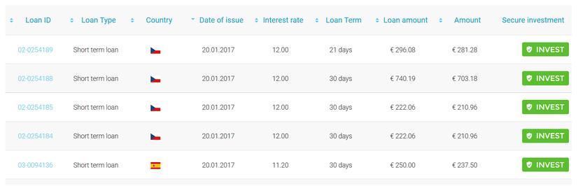 ViaInvest P2P-Kredite Beispiele