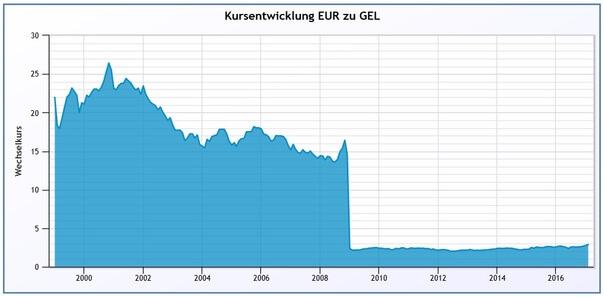 Kursverlauf EUR zu Lari