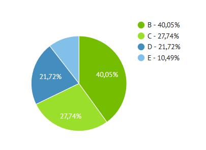 P2P-Kredite Aufteilung nach Bondora Rating