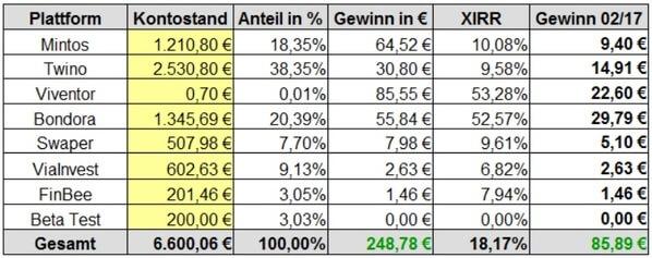 Gewinne P2P-Kredite Rendite Februar