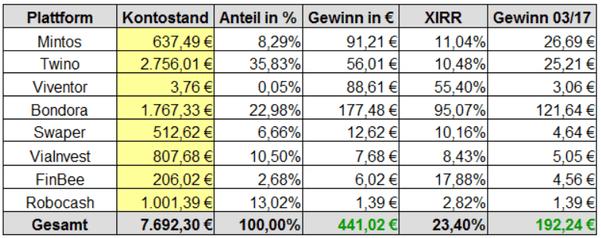 Gewinne P2P-Kredite Rendite März
