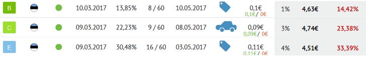Bondora Sekundärmarkt Aufpreis Beispiele