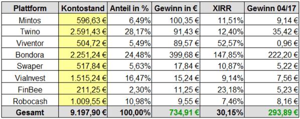Gewinne P2P-Kredite Rendite April 2017