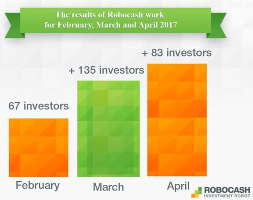 Entwicklung Investoren Robocsh P2P