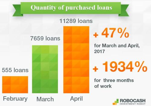 Entwicklung Loans