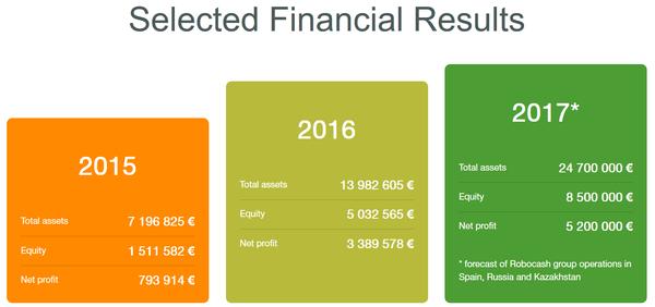 Finanzdaten Robocash P2P