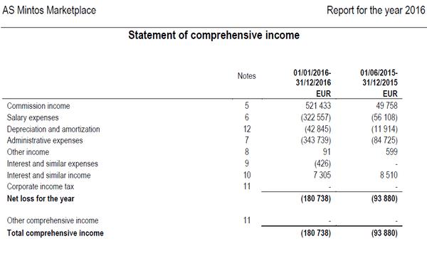 Gewinn- und Verlustrechnung Mintos 2016