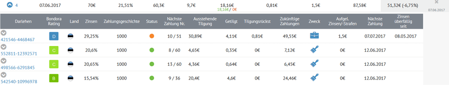 Bondora P2P-Kredite Portfolio Verkauf Beispiel