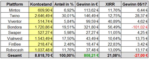 Gewinne P2P-Kredite Rendite Juni 2017