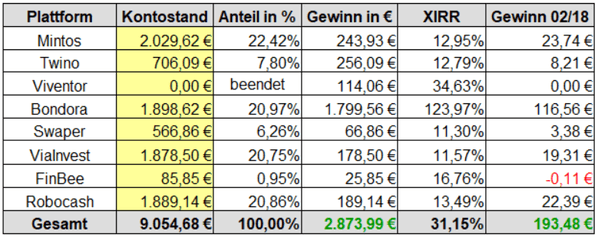 Gewinne P2P-Kredite Rendite Februar 2018
