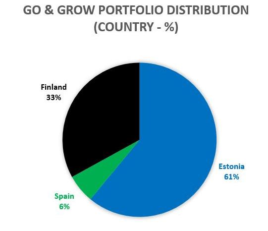 Bondora Go & Grow Länderverteilung
