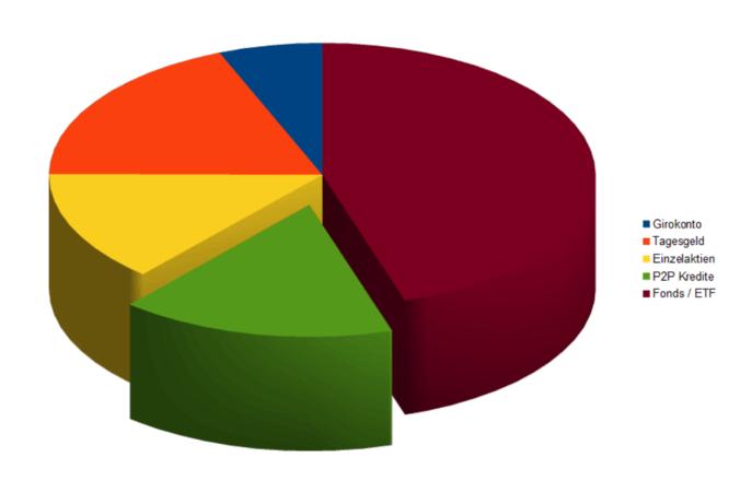 Einordnung von P2P-Krediten in der Asset Allocation