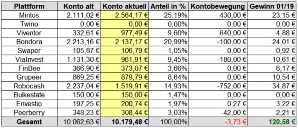 Gewinne P2P-Kredite Rendite Januar 2019