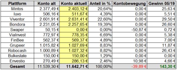 Gewinne P2P-Kredite Rendite Mai 2019